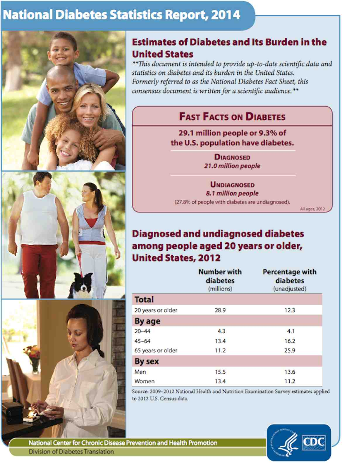 Estimates of Diabetes and its Burden in the United States